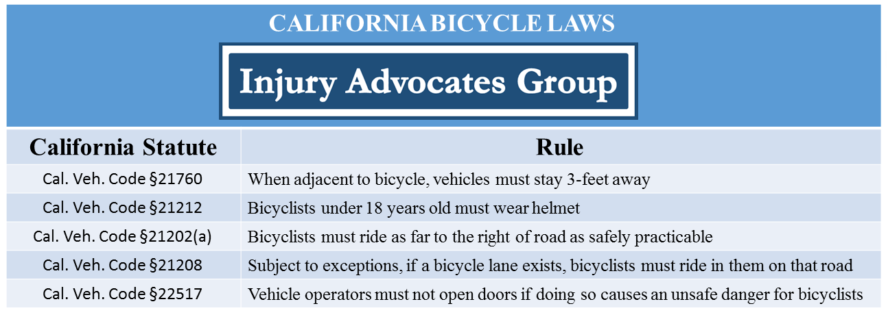 Table of California Bicycle Laws