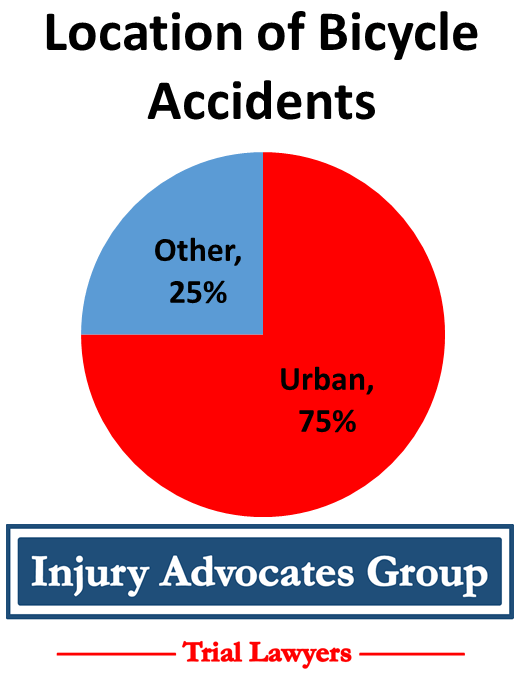 75% of bicycle accidents happen in urban areas
