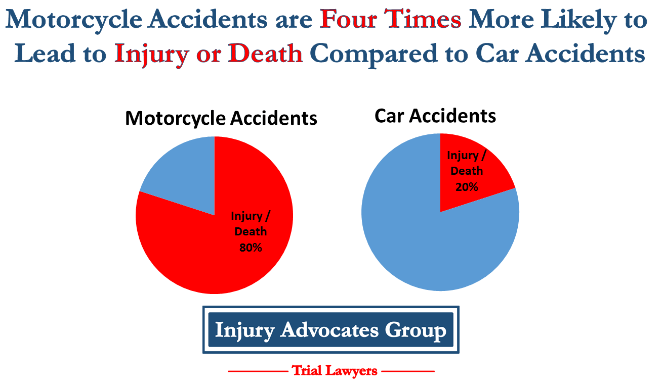 Motorcycle Accidents are four times more likely to cause injury or death compared to car accidents