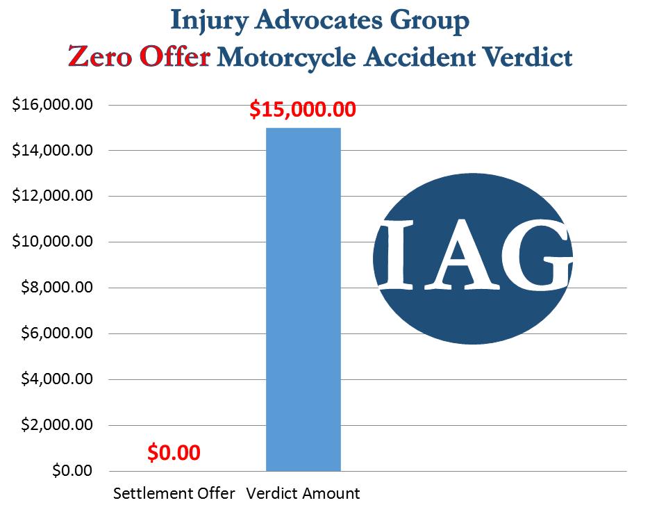 Zero Offer Motorcycle Accident Verdict of $15,000