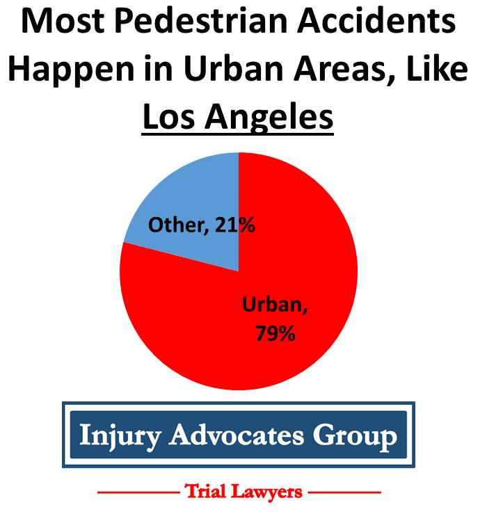 79% of Pedestrian Accidents Happen in Urban Areas