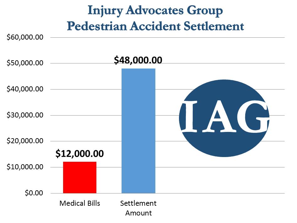 Pedestrian Accident Verdict of $48,000