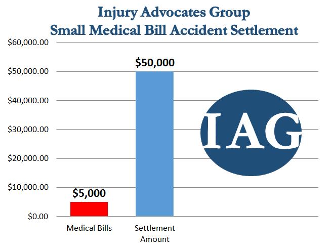 Accident Settlement 50k