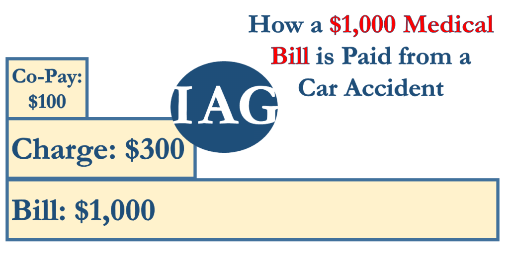 Bill v. Charge in Accident Medical Bills
