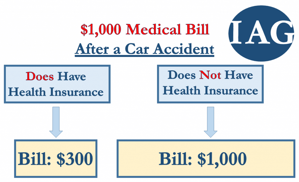 Health Insurance Impact on Medical Bills After Car Accident