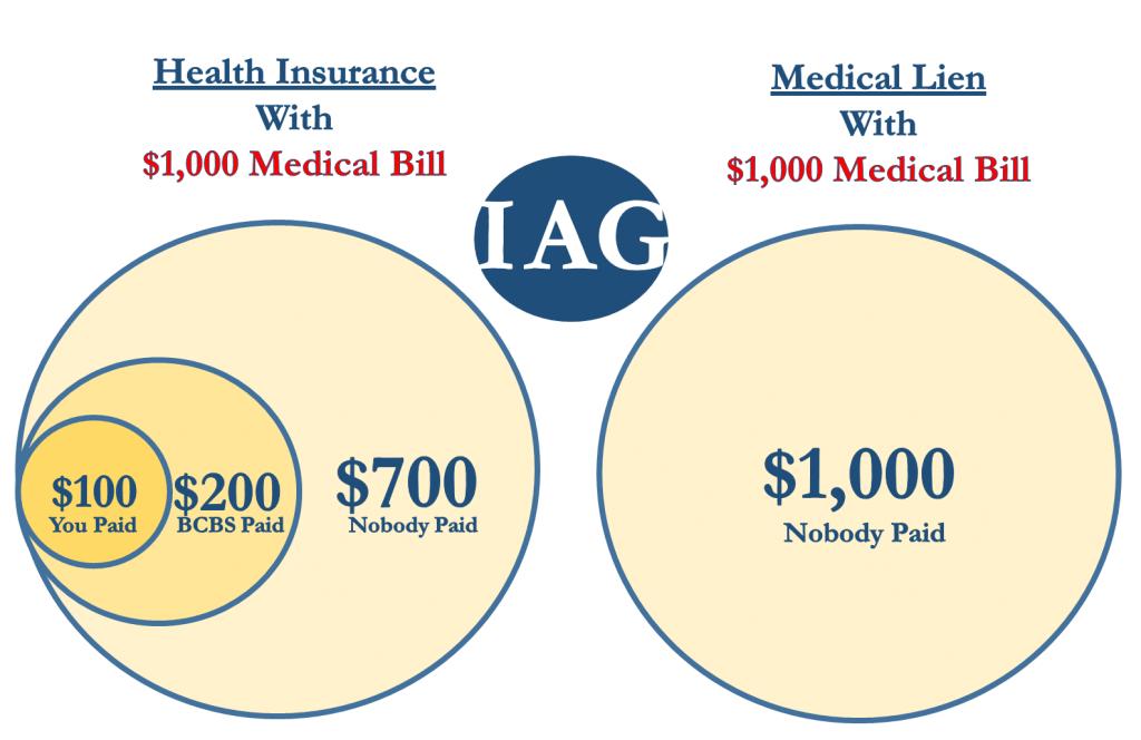 Health Insurance Medical Bill Payment v. Medical Lien Bill Payment