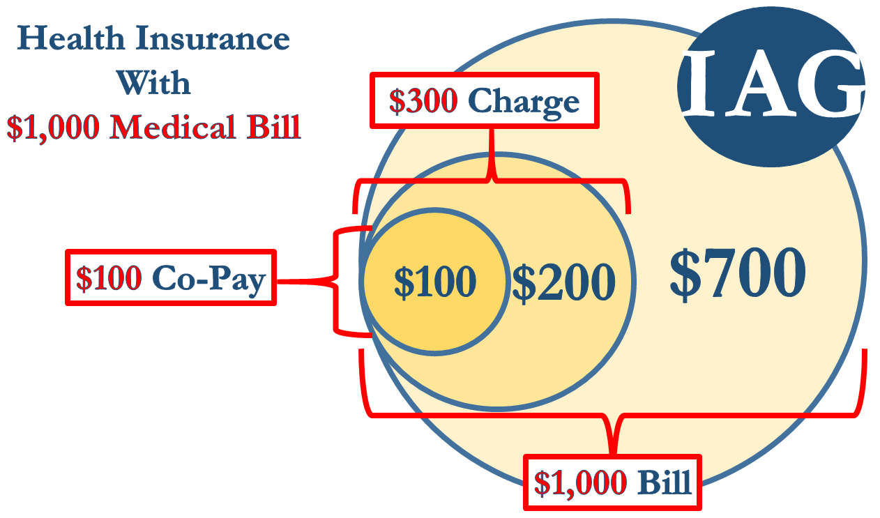 Health Insurance with $1,000 Car Accident Medical Bill Distribution