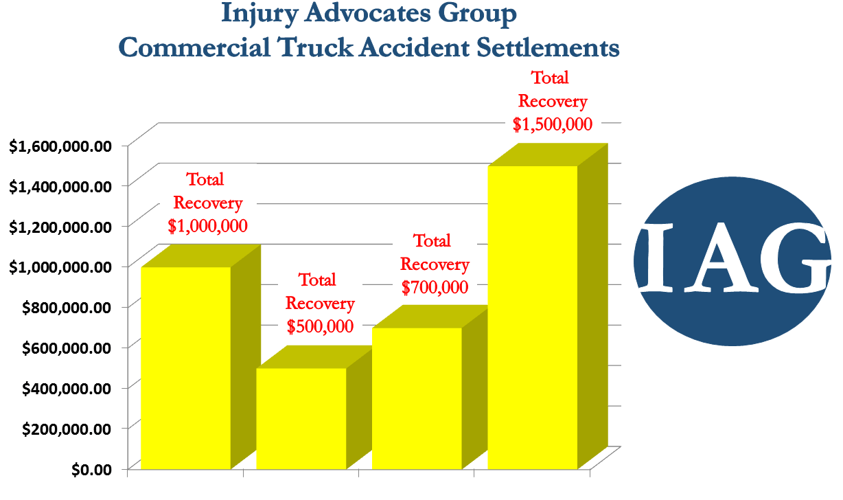 IAG Commercial Truck Accident Settlements