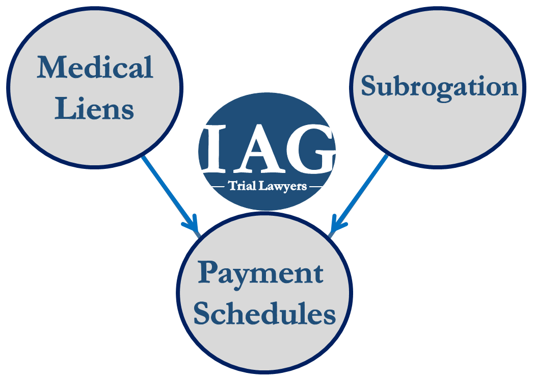 Liens, Subrogation, Payment Schedules