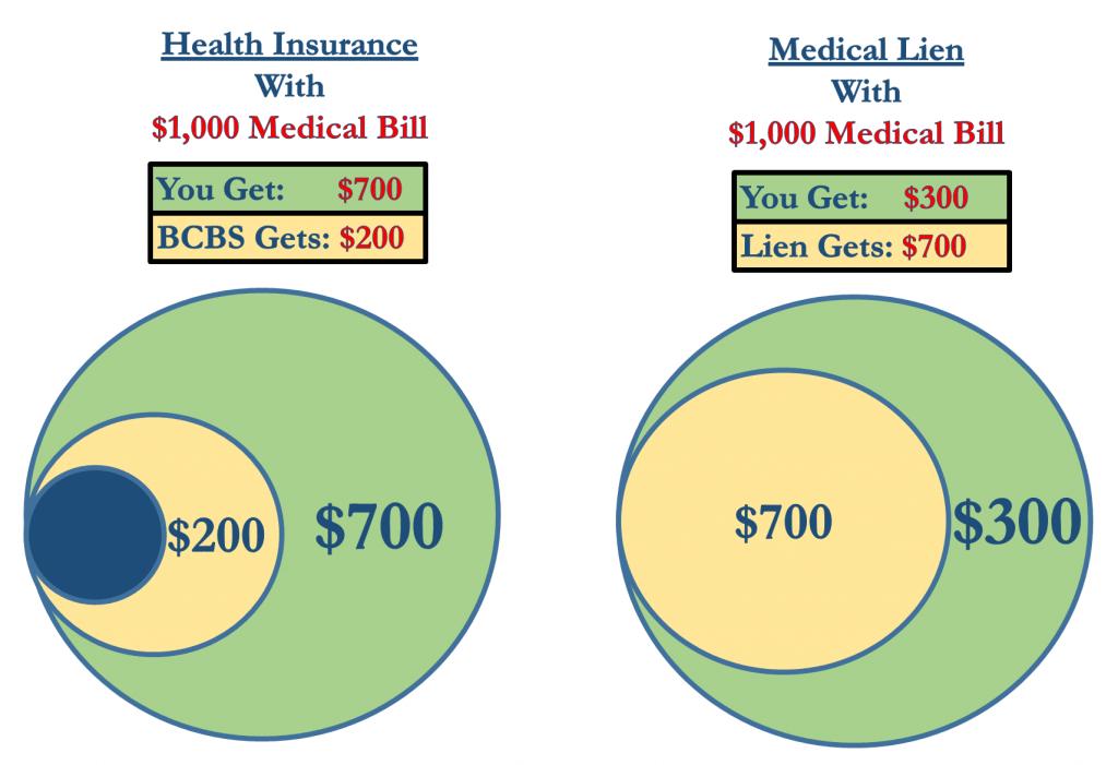 Medical Bill Payment, Health Insurance v. Lien Net Result