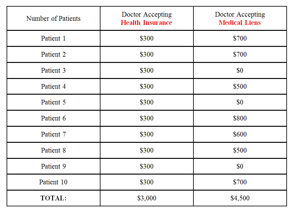 Net Result of Medical Bill Payment Types for Doctors