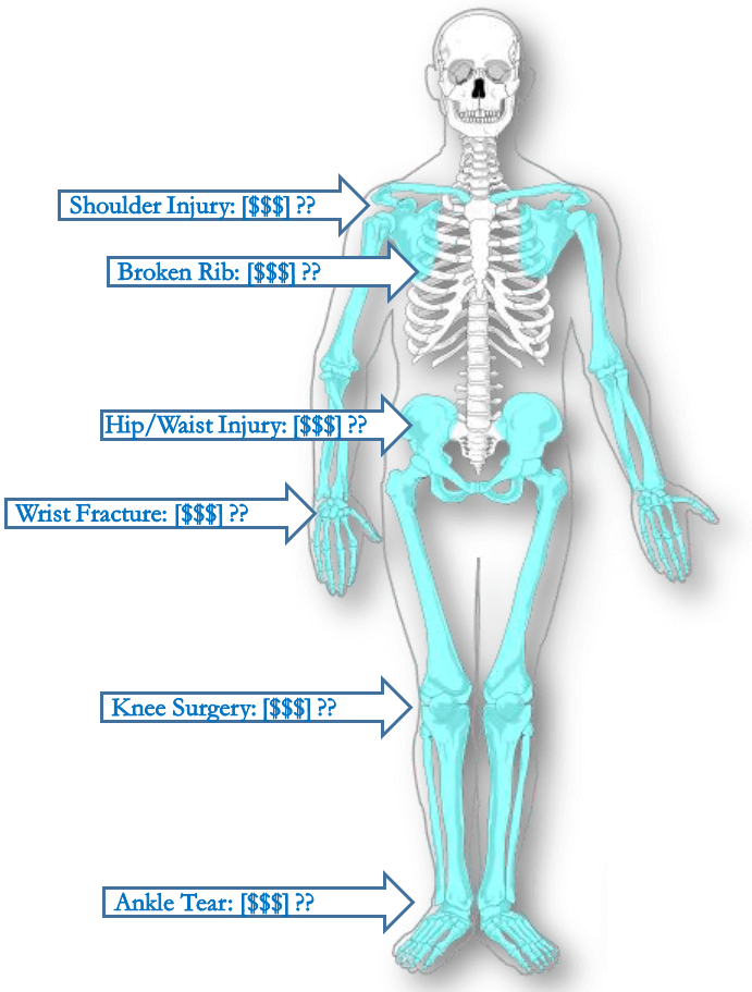 Settlement by Injury by Body Part