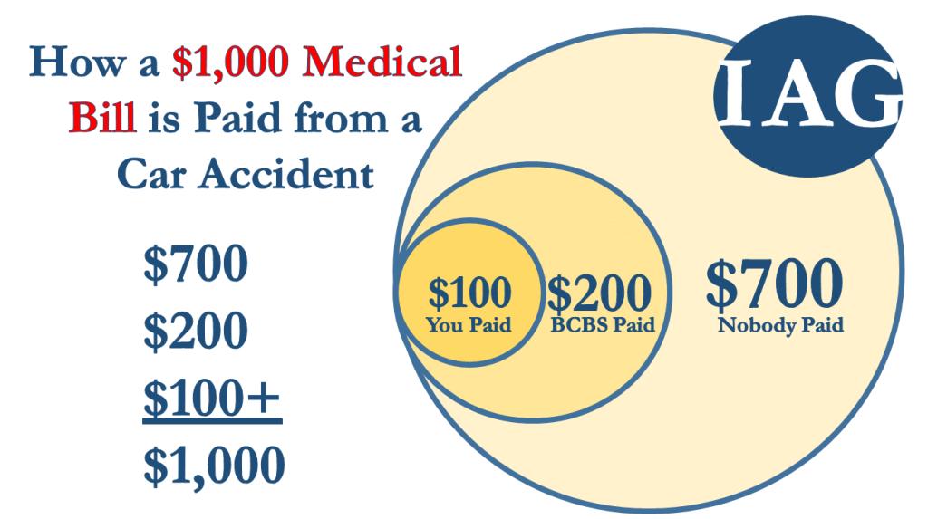 Car Accident Medical Bills & Subrogation
