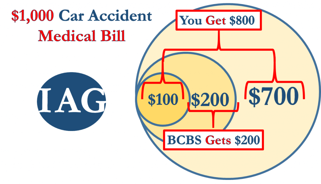 Who Pays $1,000 Medical Bill After Car Accident