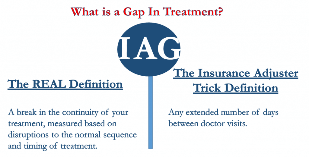 Gap in Treatment Defined