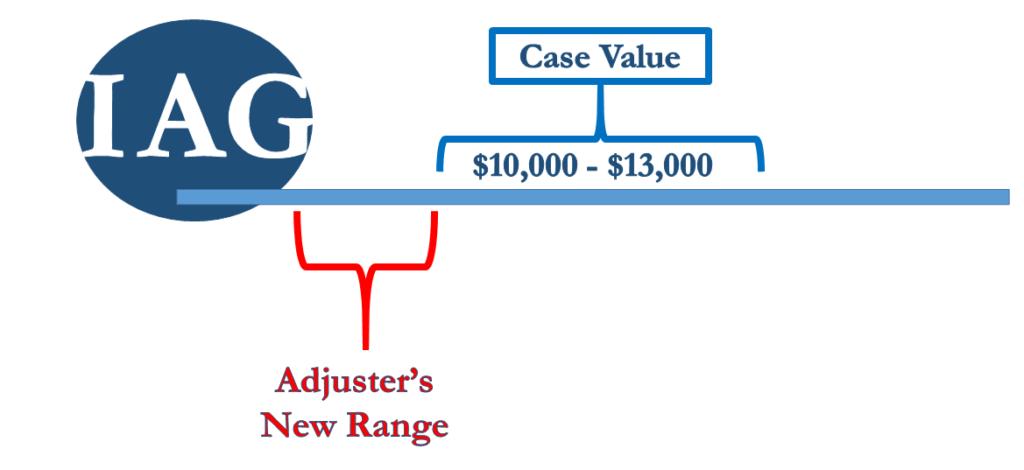 Settlement Demand Value pt. 2